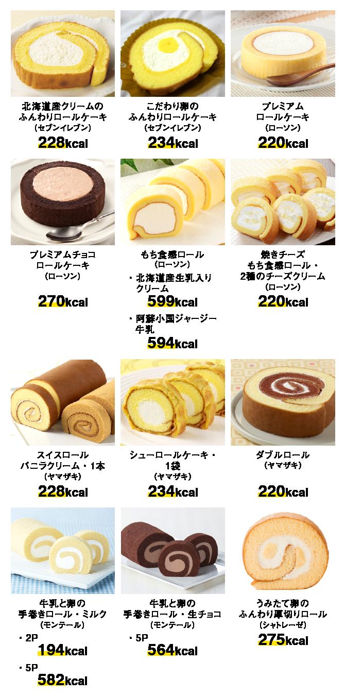 ロールケーキ商品のカロリー比較