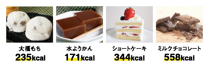 お菓子のカロリー比較