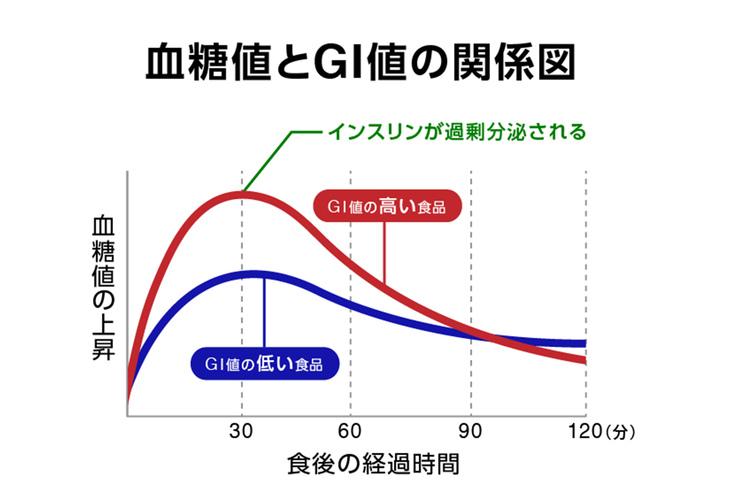 血糖値とGI値の関係