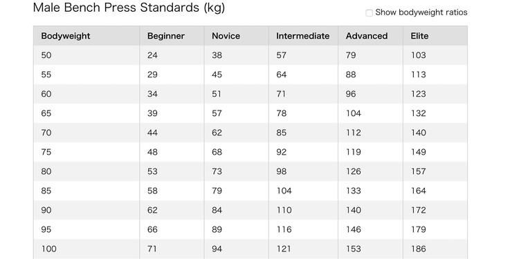男性のベンチプレスの平均重量