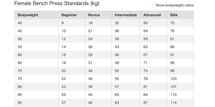 女性のベンチプレス平均重量